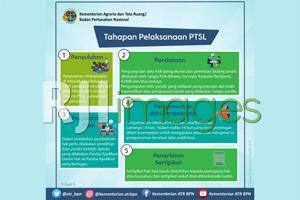 Tahapan Pelaksanaan PTSL